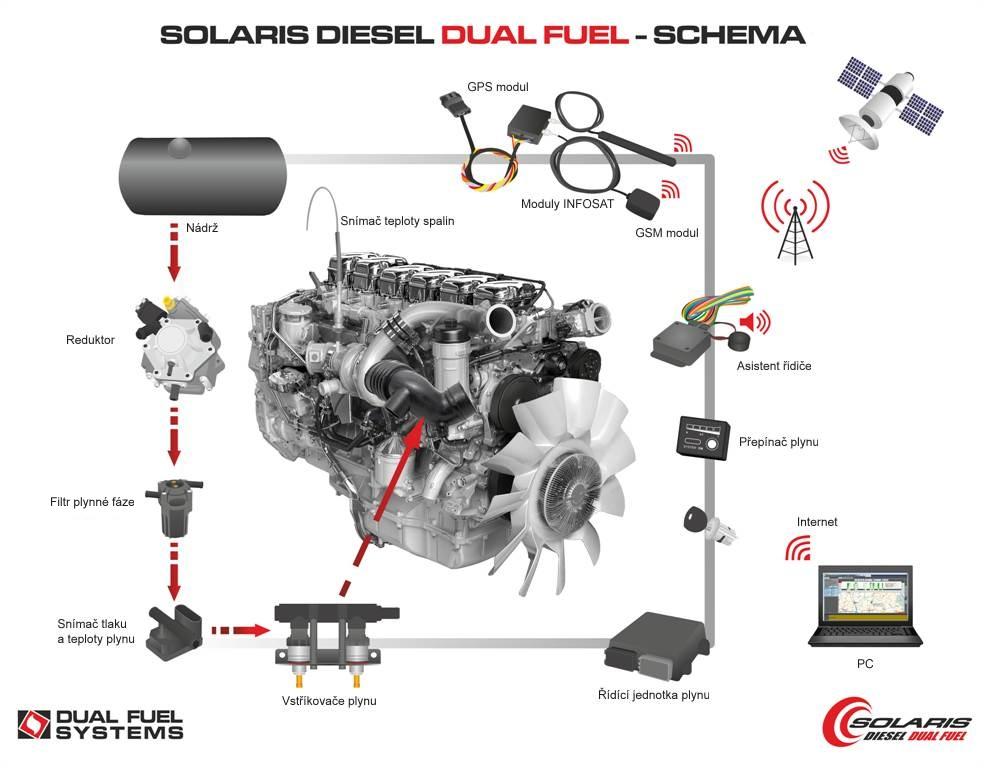 Dieselgas dual fuel